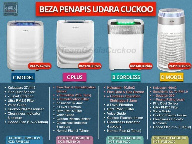 Harga Penapis Udara Cuckoo 2020